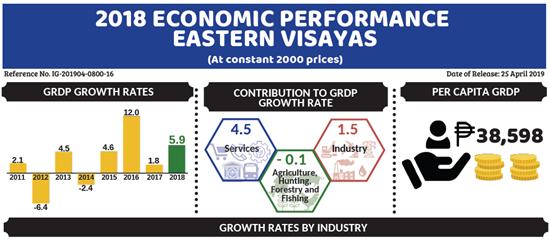 Eastern Visayas 2018 GRDP