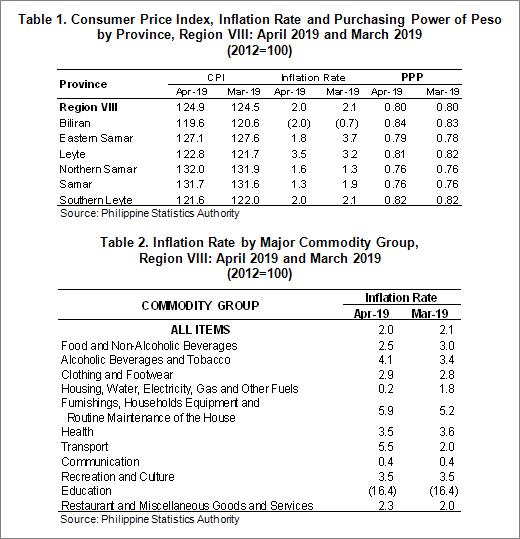 April 2019 Eastern Visayas inflation rate