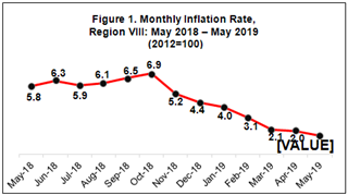 May 2019 Eastern Visayas inflation rate