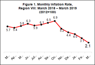 March 2019 Inflation rate in Eastern Visayas