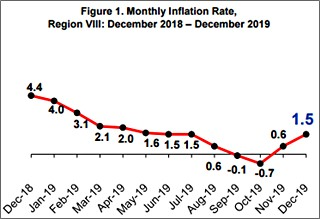2019 inflation rate