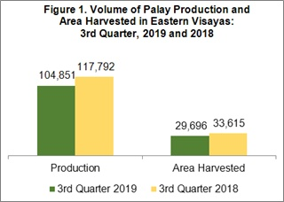 eastern visayas palay production