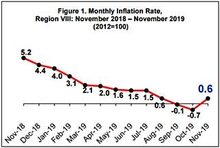 November 2019 EV inflation rate